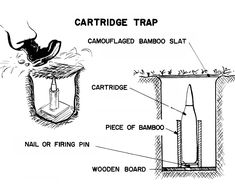 Cartridge Booby Trap | 9 Kickass Booby Traps to Rig Your Homestead #survivallife www.survivallife.com