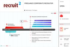 Freelance Corporate Recruiter