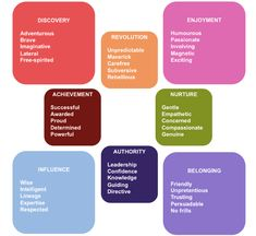 jung archetypes brand examples - Buscar con Google