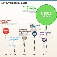 Hot Buys In Social Media #Facebook #WhatsApp