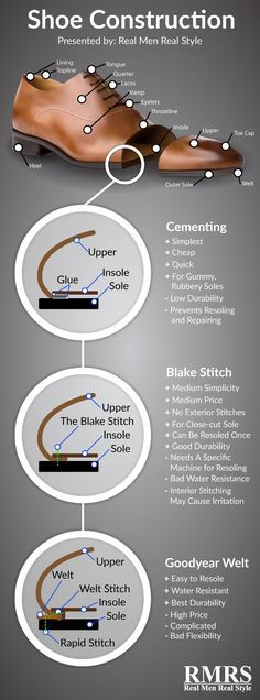 Dress Shoe Construction - Anatomy Of Men's Shoes Infographic Mens Fashion Shoes, Men S Shoes, Men's Fashion, Men Dress Shoes, Dress Fashion, Fashion Guide, Fashion Women, Real Men Real Style, Simple Shoes