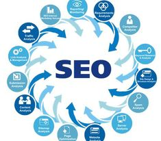 4 Points to Consider While Hiring the Right SEO Services