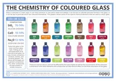 """The Chemistry of Coloured Glass"" Posters by Compound Interest Science Chemistry, Organic Chemistry, Study Chemistry, Chemistry Classroom, Science Room, Teaching Chemistry, Kitchen Chemistry, Gcse Science, Chemistry Lessons"