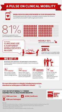 Infographic | Trends in Clinical Mobility from CDW Healthcare