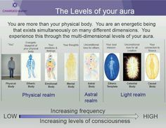 Levels of the aura