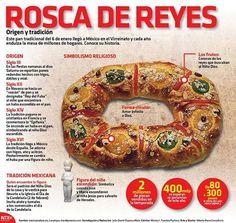 Significado de la Rosca de Reyes | Curiosidades Gastronómicas