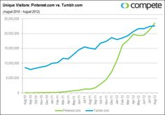 Pinterest may have more visitors than tumblr