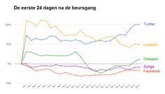 Twitter doet geen Facebookje. De beursgang lijkt 24 dagen later een succes in vergelijking met andere jonge internetbedrijven. Lees hier meer: http://www.z24.nl/ondernemen/twitter-doet-geen-facebookje-beursgang-lijkt-24-dagen-later-een-succes-413941