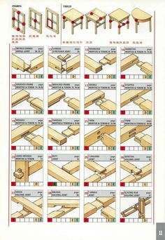 Table of carpentry joints - Selecting the right joint for its use and location.