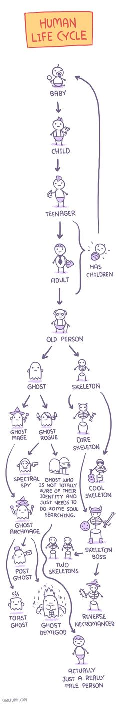 "#LIFE : #HUMAN #LIFE #CYCLE -  ""This Is Life!"" ~ @asifahsankhan 