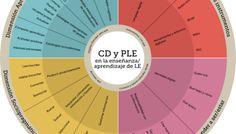 Competencia digital y entornos personales de aprendizaje #infografia #infographic #education
