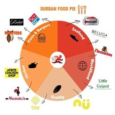 This is the only Foodchart you'll ever need to follow! OrderIn here: www.orderin.co.za #food #delivery #foodlove #foodiesoninstagram #mondaymotivation #Durban #foodie #foodies #burger #pizza #seafood #worldfood #health #healthy #chicken #foodlove #pie Chicken Shop, Healthy Chicken, Monday Motivation, Foodies, Seafood, Pizza, Delivery, Instagram, Clean Eating Chicken