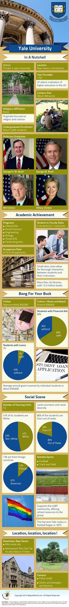 Yale University #Infographic #univerro #yale
