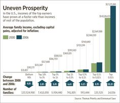 The top 1 percent takes home 24 percent of the national income. Art idea-- fill a mason jar with water and apply little rocks or beads for every group-- it would be a neat way to look at differences in income. Political Quotes, Lost Money, Explain Why, Close To My Heart, Greed, Everyone Else, Critical Thinking, 30 Years, Bar Chart