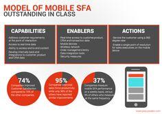 Model of #MobileSFA Outstanding in Class https://visual.ly/model-mobile-sfa-outstanding-class