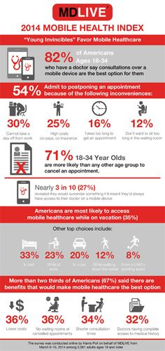 MDLive's mobile health infographic - health consumers keen to go mobile for health