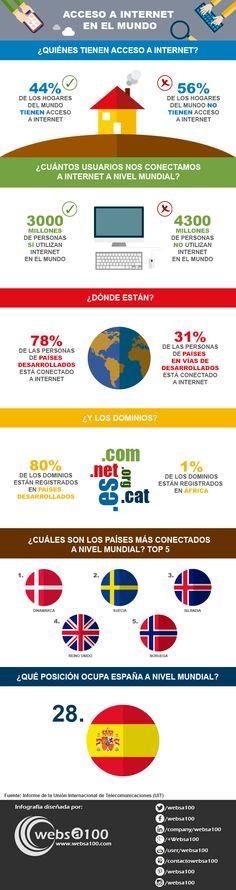 El acceso a Internet en el mundo