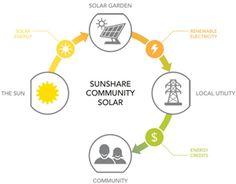 Community Solar Info-Graphic