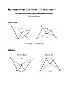 Harmonic Patterns - Cheat Sheet - Sardar Uddin