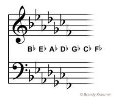 Key Signatures With Flats: C Flat Major - A Flat Minor