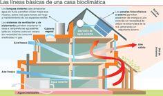 Sistemas activos y pasivos de aprovechamiento de la energía en una casa sustentable.