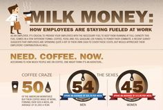 INFOGRAPHIC: How employees stay fueled at the office (via Ragan.com) #internalcomms
