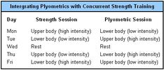 Alternating plyometric and weight training sessions