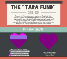 Our Tara Fund offers financial support to women fighting cervical cancer, and has supported fourteen individuals to date, by providing financial relief paying for living expenses, transportation to/from hospitals, food and clothing.