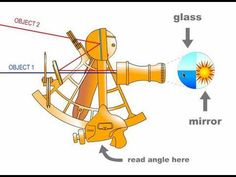 How To Build A Homemade Sextant You will need: Scissors; a note card (w/ lines); a straw (at least w/o bend); a jumbo paper clip; Boat Navigation, Compass Navigation, Sailing Lessons, Build Your Own Boat, Old Tools, Small Boats, Boat Plans, Boat Building, Catamaran