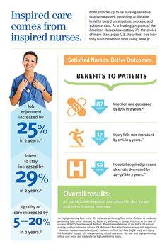 Infographic: Nurses' job satisfaction improves patient outcome | Articles | Main
