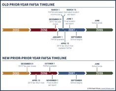 Old FAFSA Timeline Vs New Prior-Prior Year (PPY) Deadlines When Applying For Financial Aid