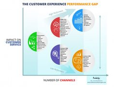 The Customer Experience Gap 04