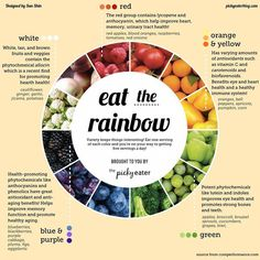 "Have you ever wondered why it's important to get a variety of colorful fruits and veggies in your diet? This handy graphic will tell you everything you need to know! So for the next meal you're putting together, just remember to ""Eat The Rainbow""! Nutrition Chart, Nutrition Quotes, Nutrition Month, Nutrition Plans, Nutrition Tips, Health And Nutrition, Vegan Nutrition, Vegetarian Health Benefits, Gastronomia"