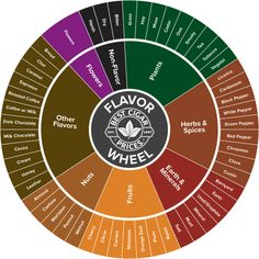 Learn to Taste your Cigars better with this handy Flavor Wheel