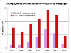 USA Housing: Legislators failed to implement down payment requirements - http://usahousingnews.com/legislators-fail-to-implement-down-payment-requirements/