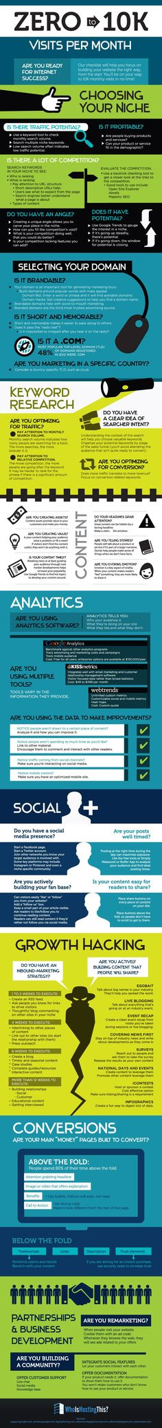 Zero to 10K Visits Per Month for your website #InfoGraphic