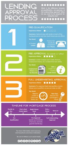 3 Types of Lending Approvals #Infographic http://www.househunt.com/news-realestate/3-types-of-lending-approvals/