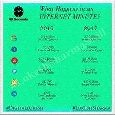 #LosAngeles #Market #Visual #Infographic #US #USA #OMG #Google #Facebook #Youtube #Twitter #Linkedin #Snapchat #SEO #SMO #SMM #PPC #MarketingDigital #DigitalMarketing #Business #Success #LoveTheLifeYouLive #Motivation #Positivity #Entrepreneur #Freelancer #DigitalLokesh #LokeshSharma #LokeshSharmaDotXYZ #Startup