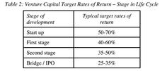 Venture Capital Target Rates of Return – Stage in Life Cycle
