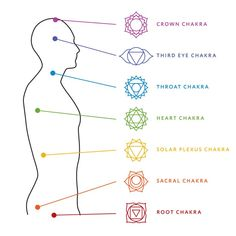 What are chakras
