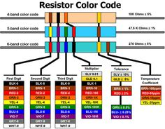Resistor Chart | Electronics Center