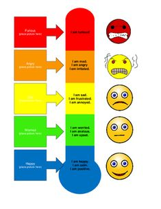 Helps students recognize and self-advocate their mood. Also will assist teachers in finding the antecedent for moods that may results in undesired behaviors. Cbt Worksheets, Therapy Worksheets, Emotions Activities, Speech Therapy Activities, Kids Coping Skills, Feelings Chart, Guided Reading Lessons, Emotional Awareness, Social Emotional Development