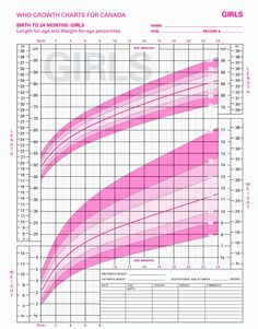 Baby Girl Growth Chart Lovely Introducing solids to Exclusively Breastfed Babies Baby Girl Growth Chart, Baby Growth, Growth Charts, Baby Shower Gift List, Baby Shower Registry, Pediatric Growth Chart, Growth Chart Calculator, Baby Weight Chart, Weights