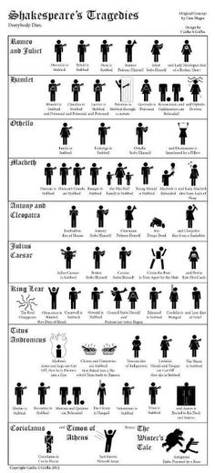 99 Best Shakespeare Images Hilarious Jokes Funny Animals