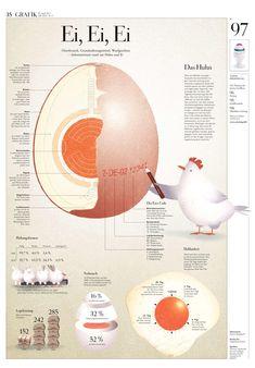 Infografik Ei Ei, Ei, Ei. DIE ZEIT Nº 17/2011 Osterbrauch, Grundnahrungsmittel, Wurfgeschoss – Informationen rund um Huhn und Ei