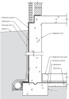 Ada Door Clearance Requirements Bdcs In 2019 Building