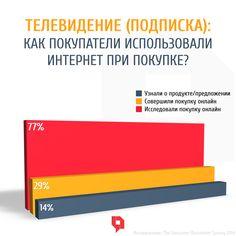 77% ТВ подписчиков исследовали пакеты услуг онлайн перед покупкой. Покупку онлайн произвели лишь 29%...#маркетинг #маркетинговоеисследование #тв #интернетмаркетинг #онлайншоппинг #покупкионлайн #поведениепотребителей