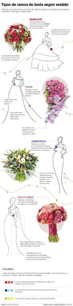 Tipos de #ramos de #boda según el #vestido de #novia.