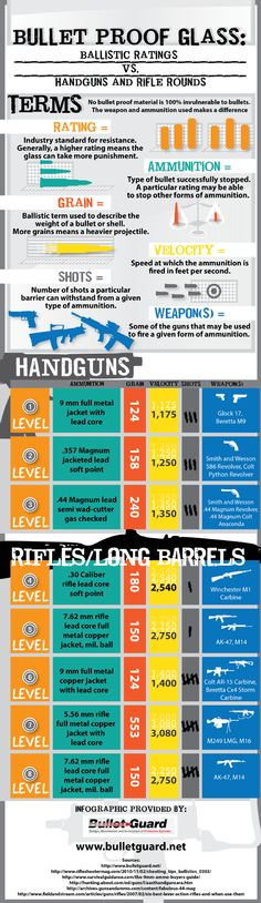 This infographic from a bullet resistant glass provider in Sacramento has some interesting information about how bullet proof ratings really work. Take a look if you're interested in how to stop a bullet from an AK-47 http://www.bulletguard.net/631941/2013/01/22/bullet-proof-glass-ballistic-ratings-vs-handguns-and-rifle-rounds---infographic.html