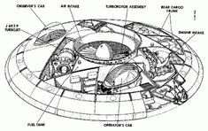 Military and Aviation (Avro Canada Avrocar experimental VTOL Coandă. Tesla Technology, Science And Technology, Engineering Technology, Mechanical Engineering, Atlantis, Tesla Patents, Alien Photos, Secret Space Program, Project Blue Book